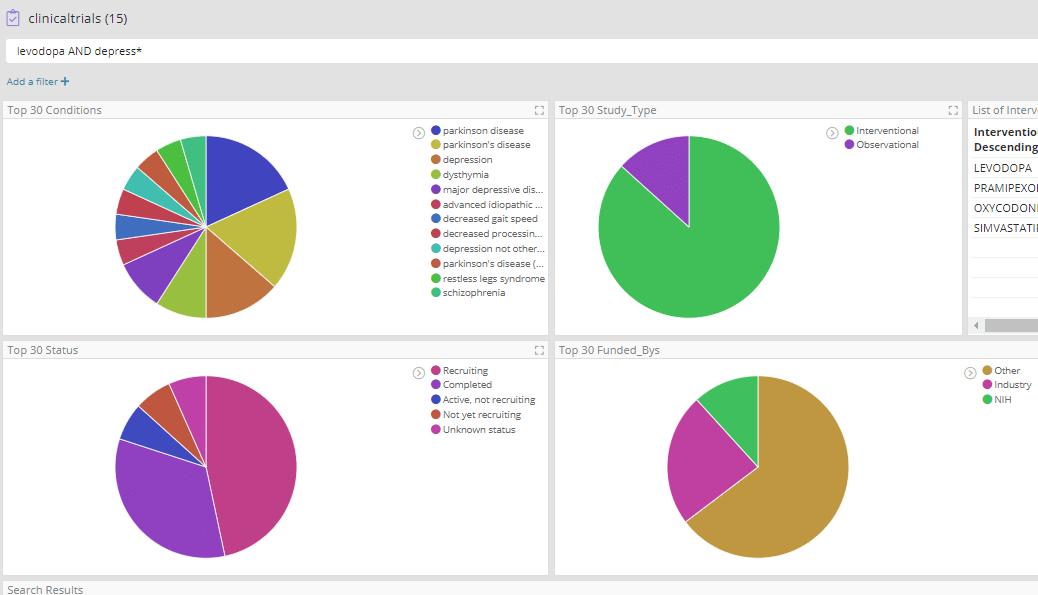 Levodopa and Depression interaction dashboard visualization