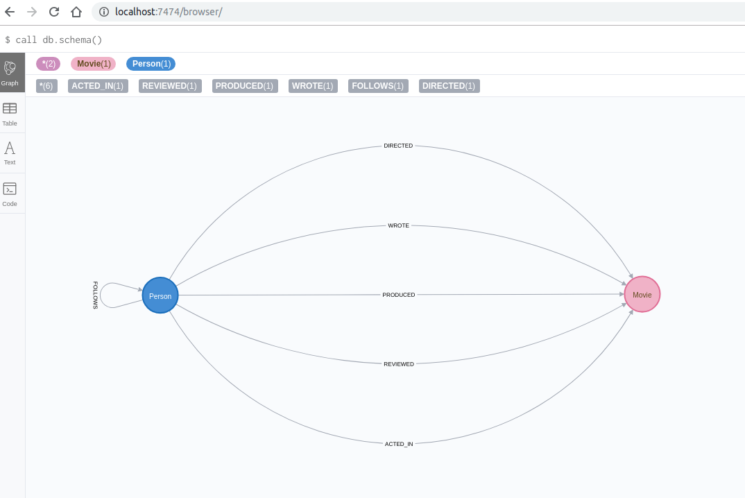 Browsing Neo4j data with Siren