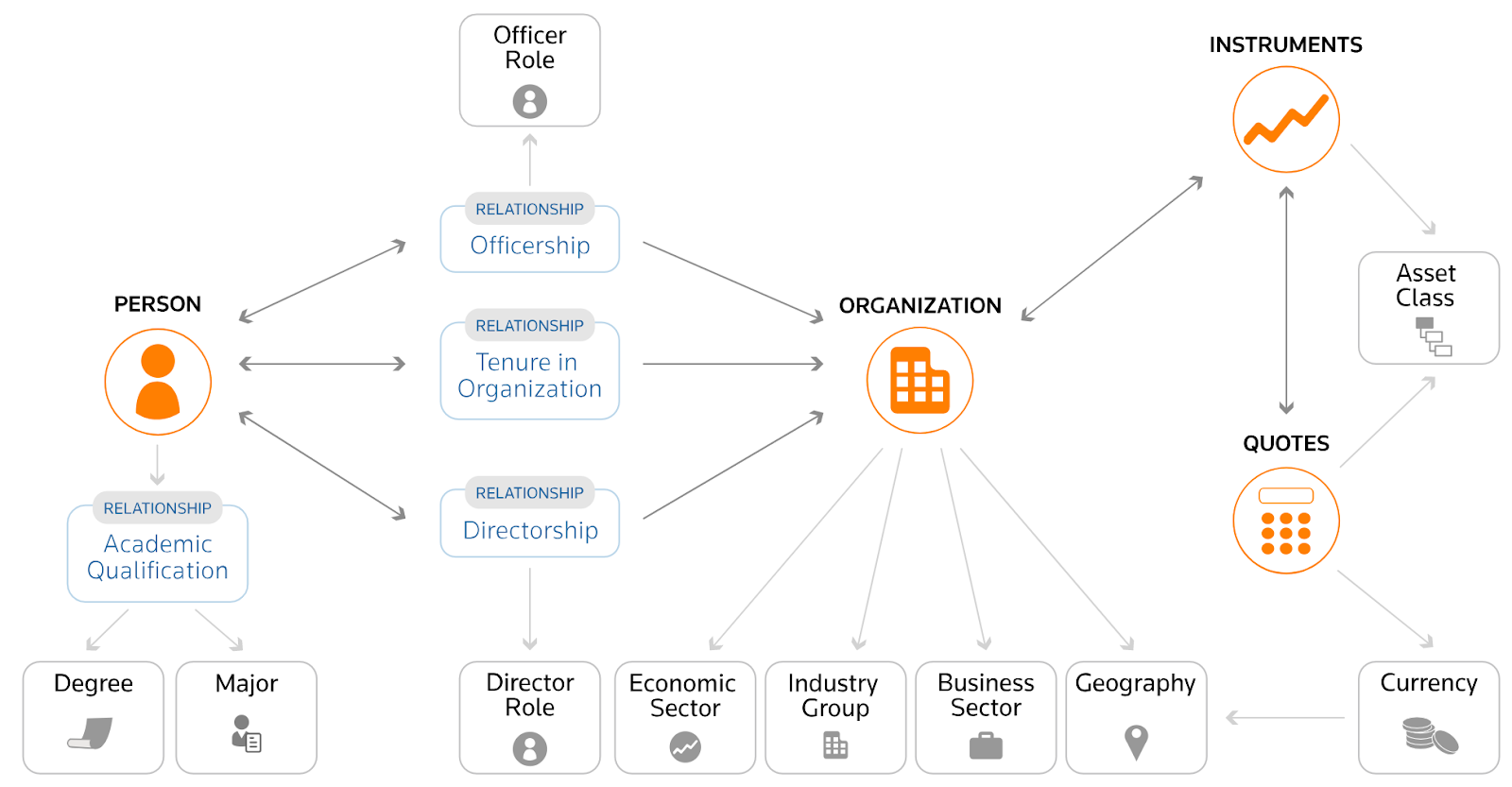 Refinitiv Knowledge Graph Feed by Thomson Reuters