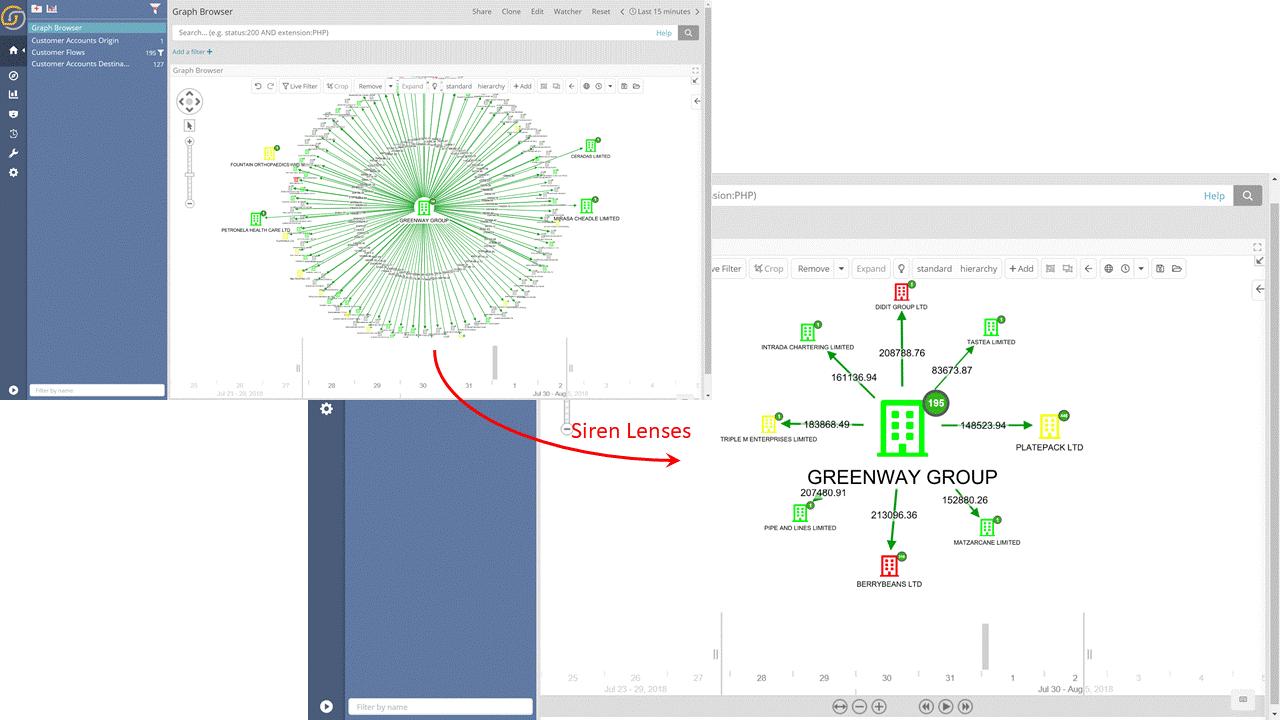 Siren Graph Browser Lenses