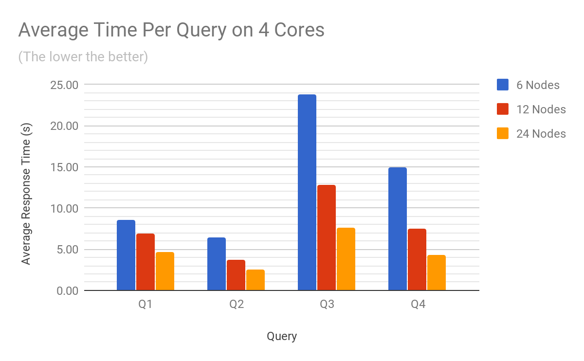 Siren Federate benchmark results per query on 4 cores