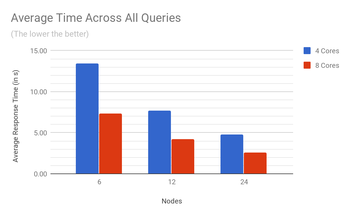 Siren Federate benchmark results across all queries