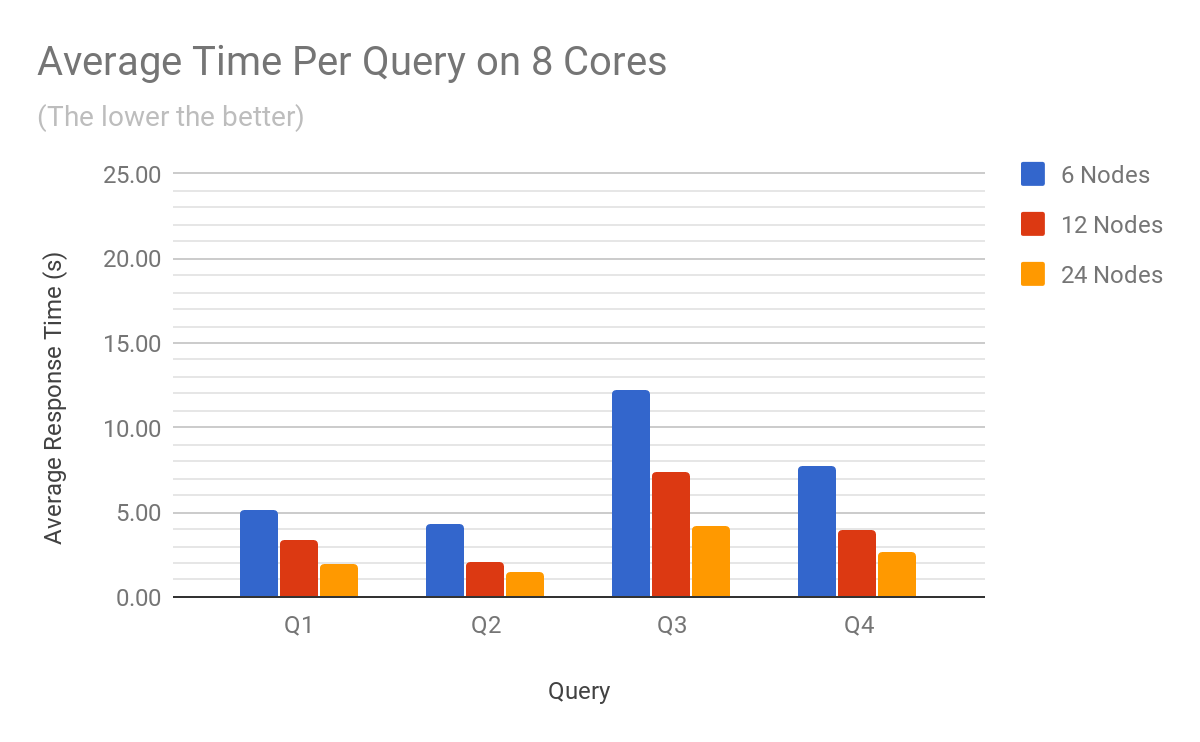 Siren Federate benchmark results per query on 8 cores
