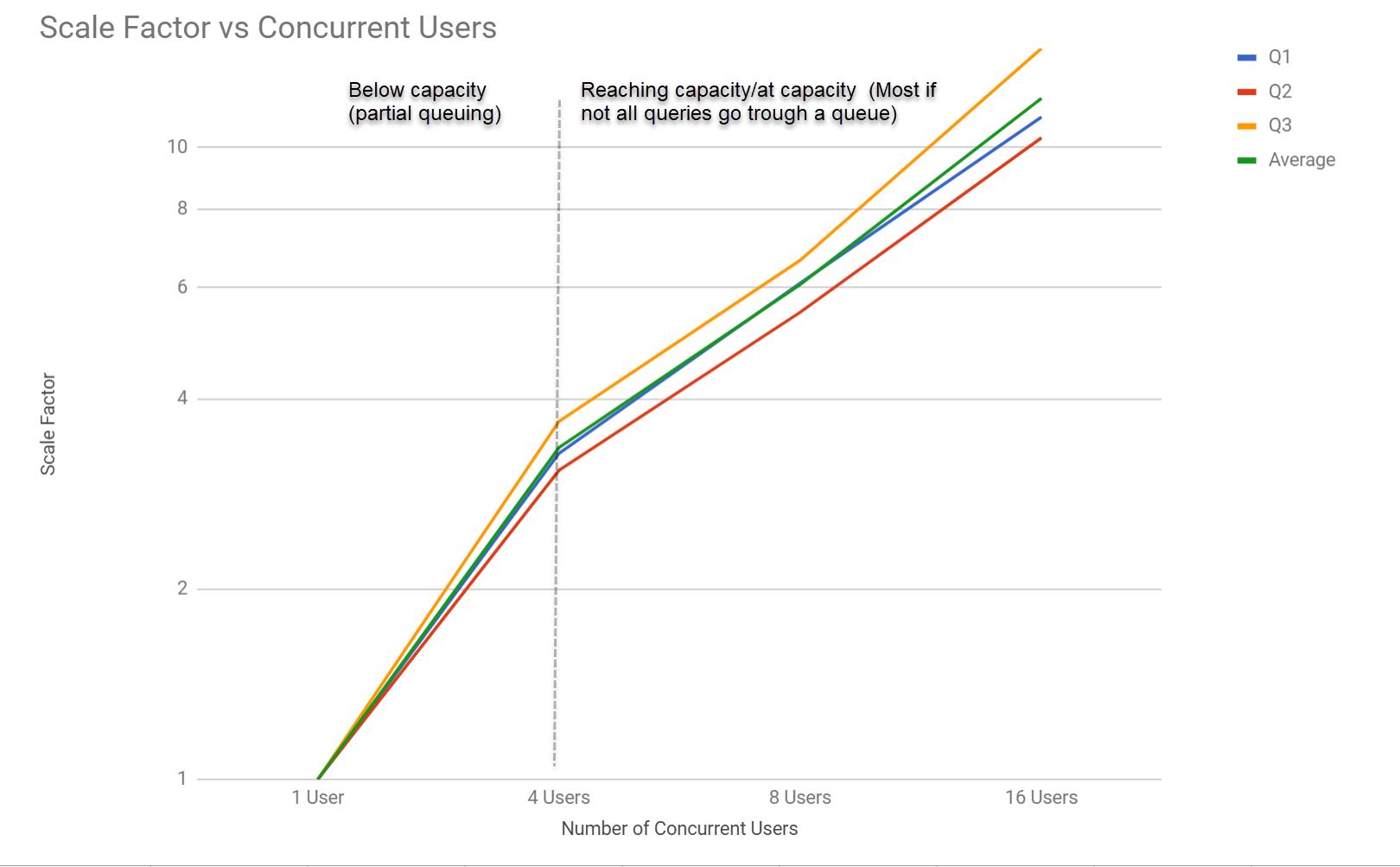 Siren Federate scale factor versus concurrent users