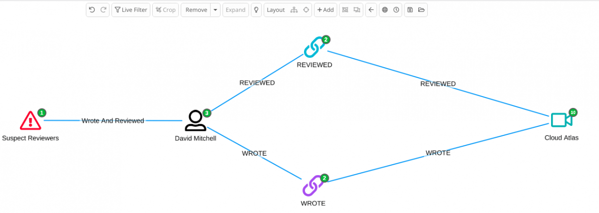 Siren link analysis powered with Neo4j