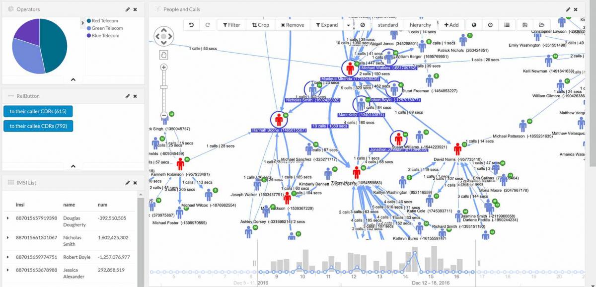 Siren and Neo4j Link Analysis