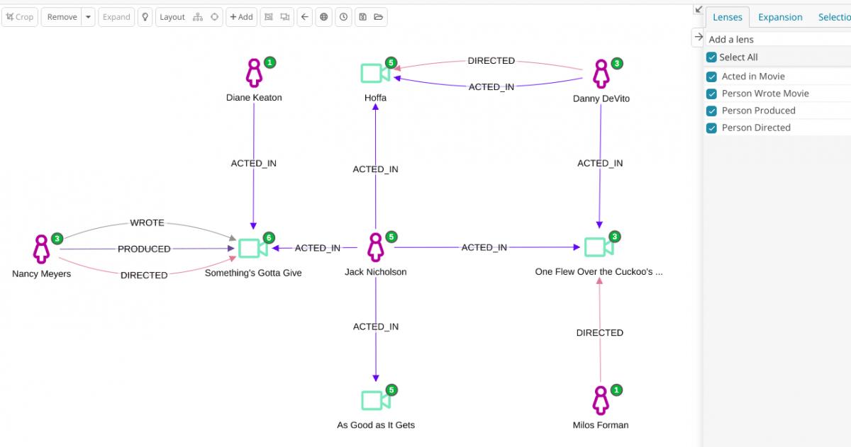 Siren and Ne4j link analysis