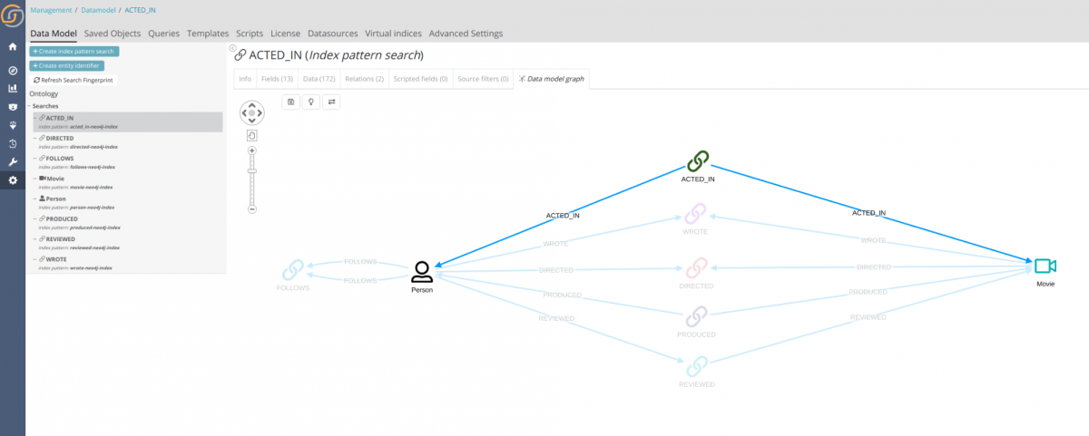Siren and Neo4j data model visualization