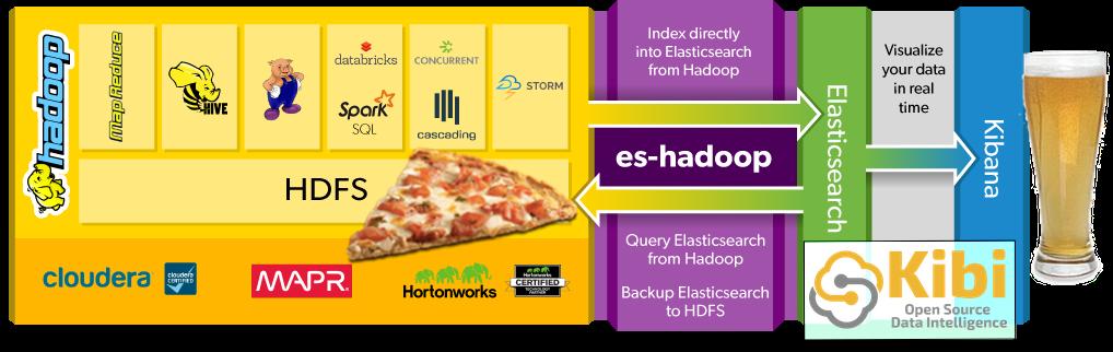 HadoopESPizzaBeer