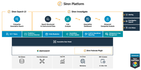 Discover how Siren fits into your big data ecosystem