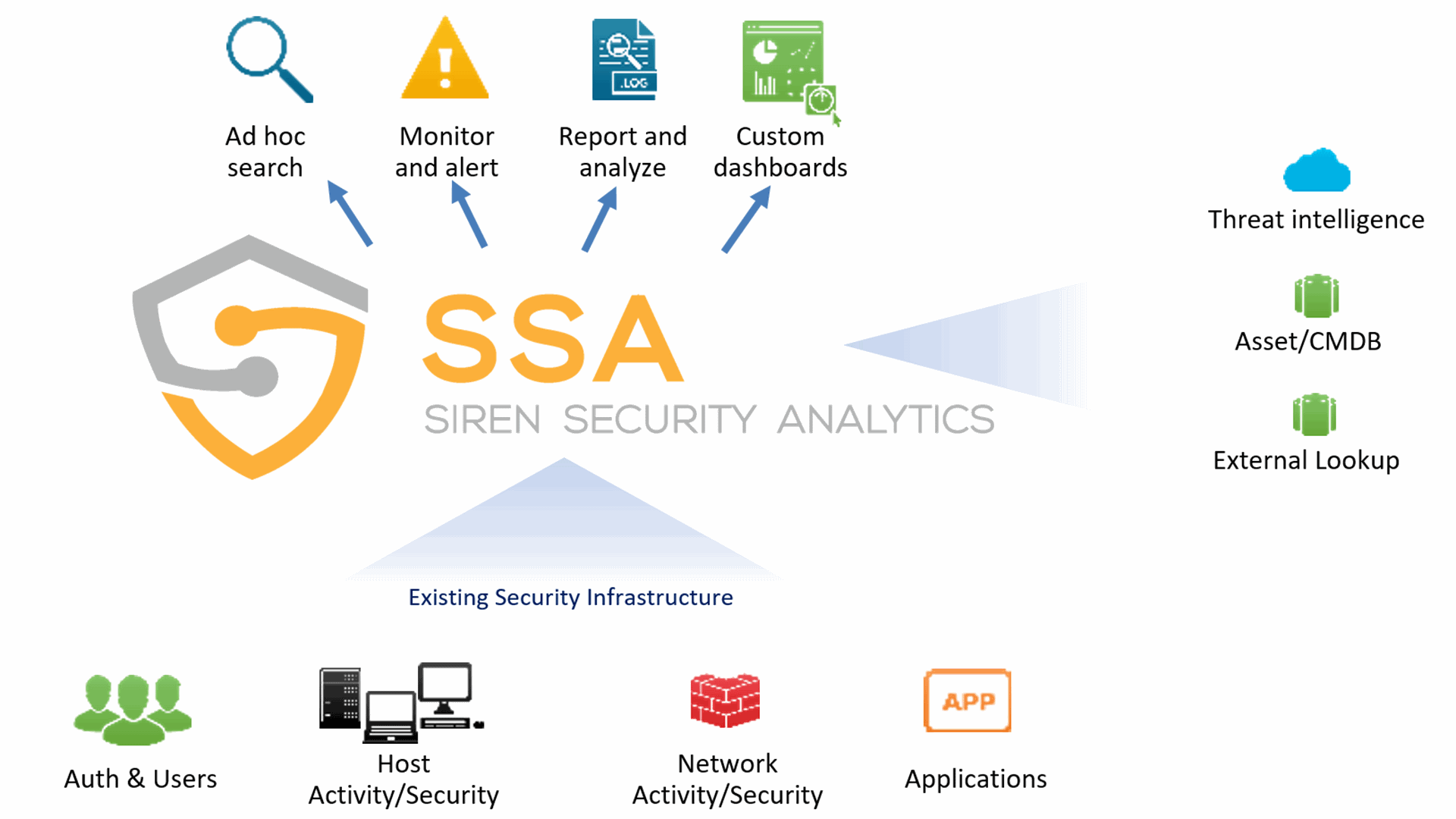 Siren Cyber security