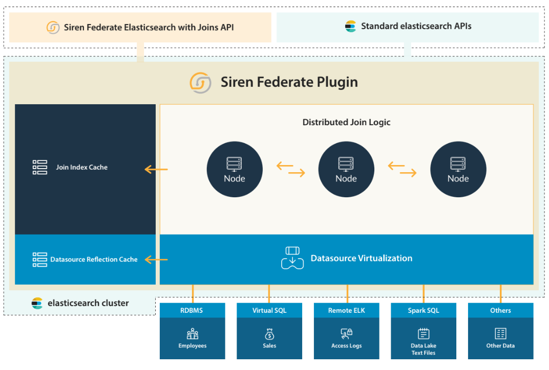 siren-federate-join-for-elasticsearch