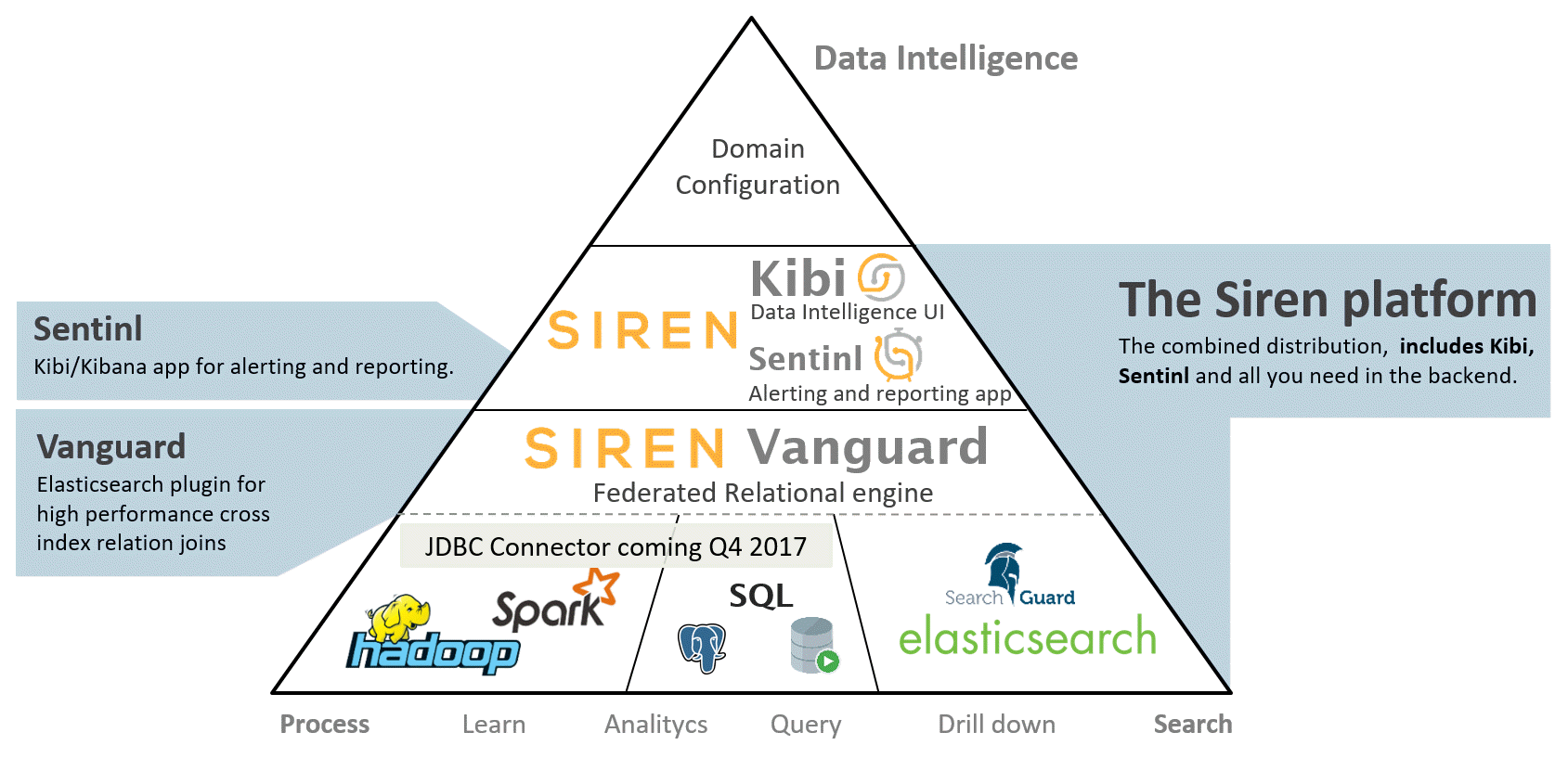 Siren Technology Stack